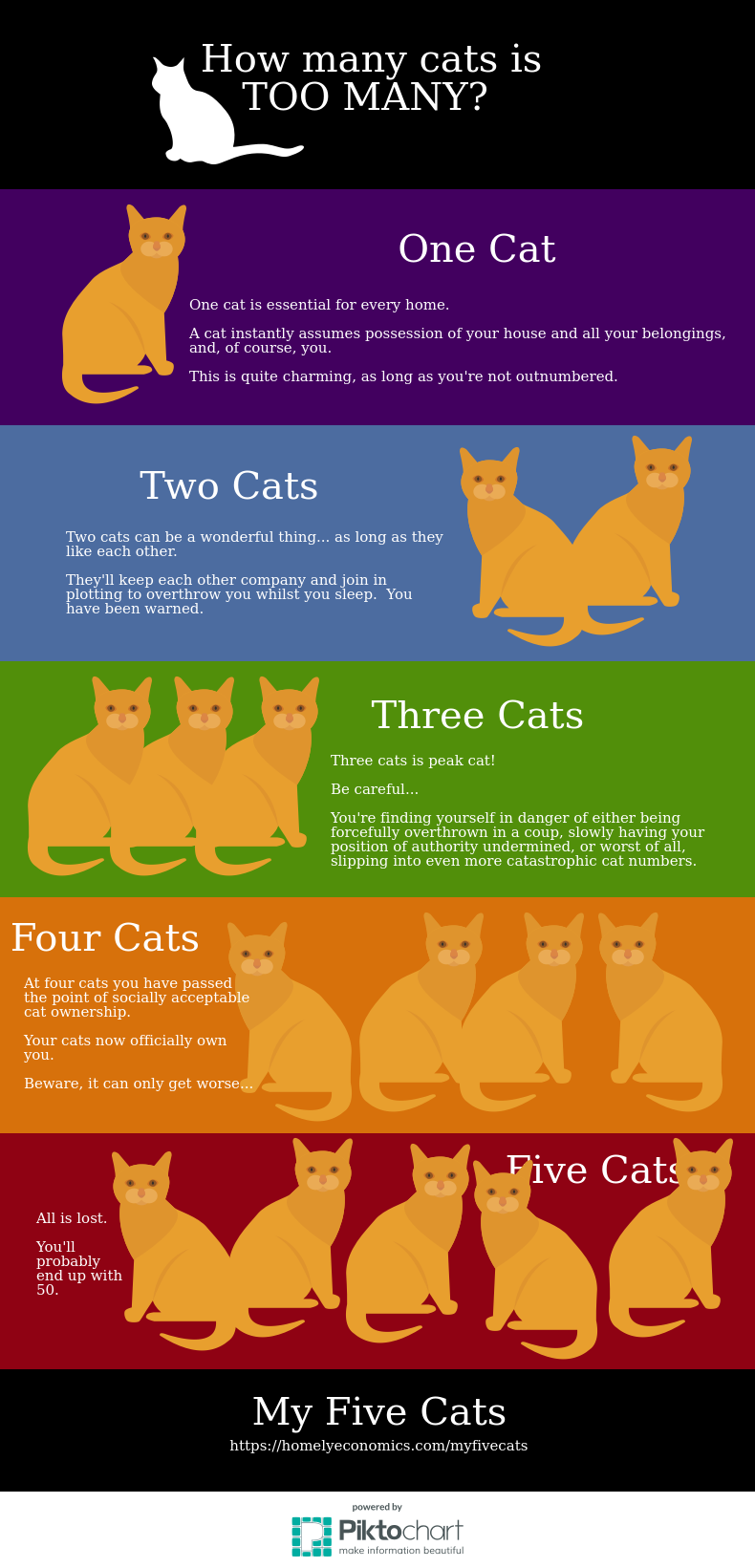 How many cats is too many? This graphic shows the point of peak cats, past which you should never go.
