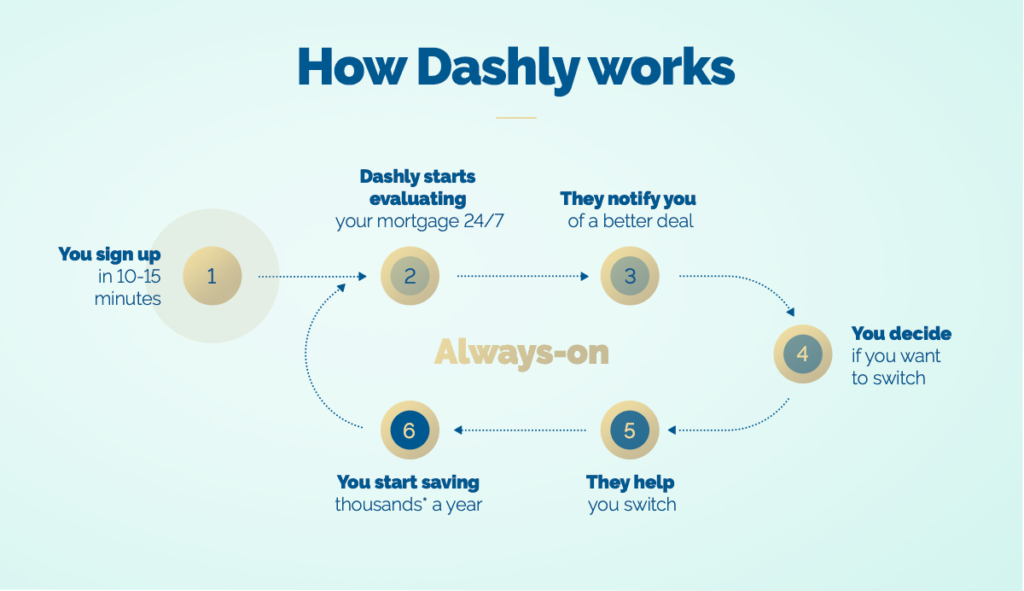 How Dashly works to compare and switch your mortgage